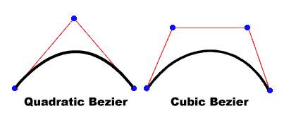 Quadric bezier vs cubic bezier